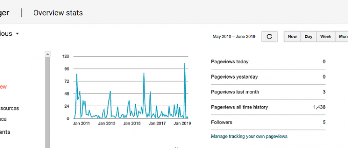 blogger traffic stats overview