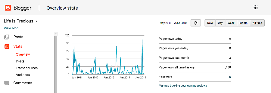 Blogger traffic overview stats.