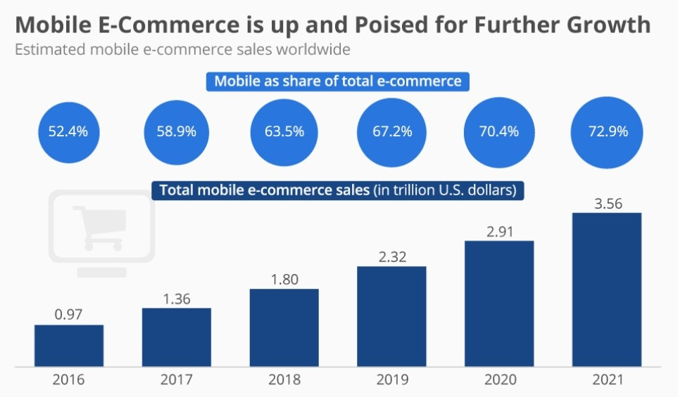 Internet facts and stats about mobile ecommerce