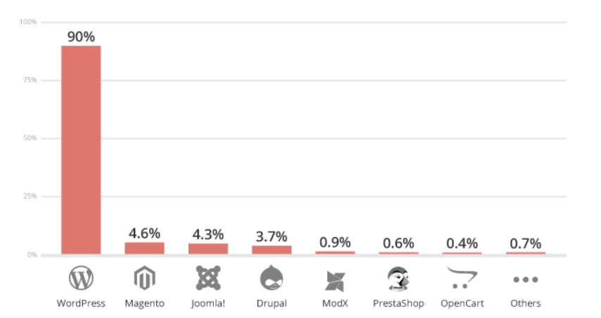 Percentage of the most hacked CMS