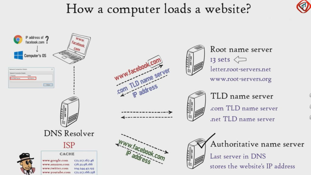 How a computer loads a website infographic